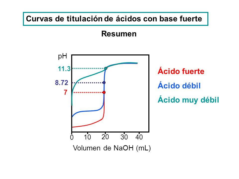 Curvas de titulación de ácidos con base fuerte