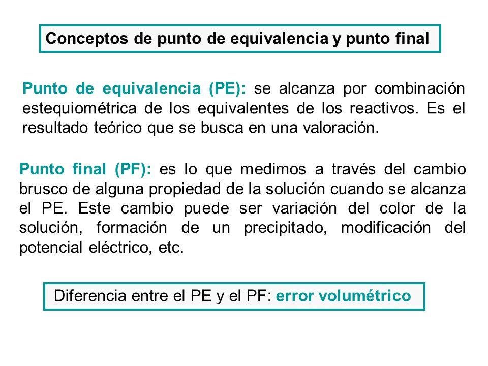 Conceptos de punto de equivalencia y punto final