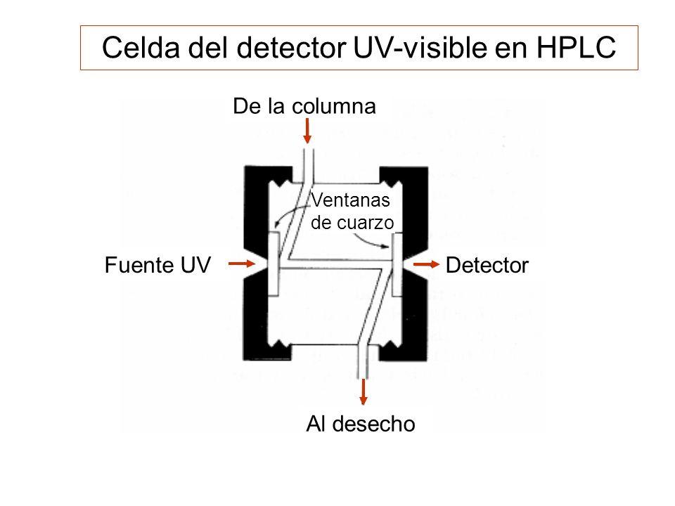 Celda del detector UV-visible en HPLC