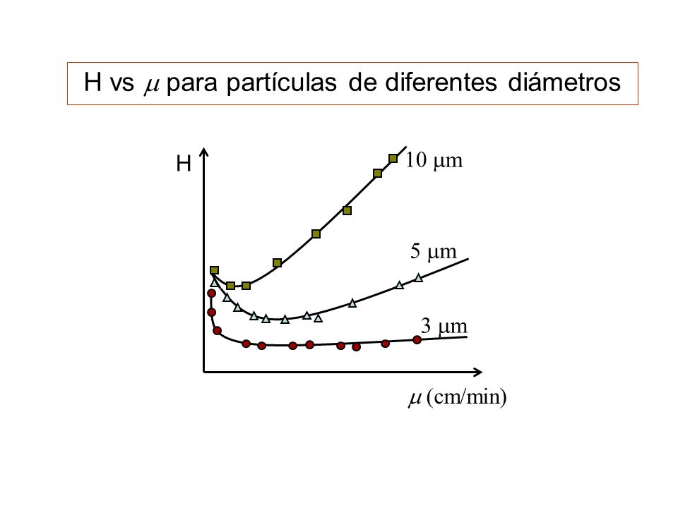 H vs m para partículas de diferentes diámetros