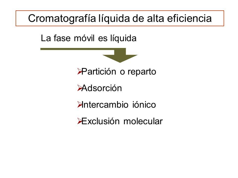Cromatografía líquida de alta eficiencia