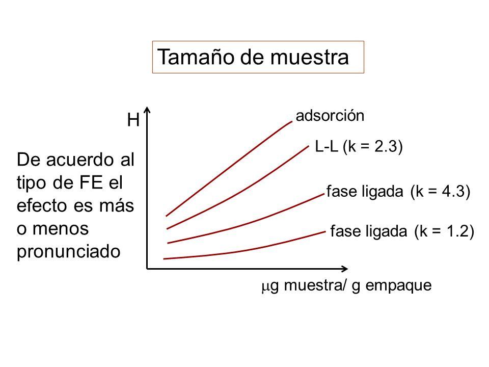 Tamaño de muestra H. mg muestra/ g empaque. adsorción. L-L (k = 2.3) De acuerdo al tipo de FE el efecto es más o menos pronunciado.