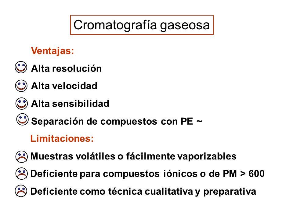Cromatografía gaseosa