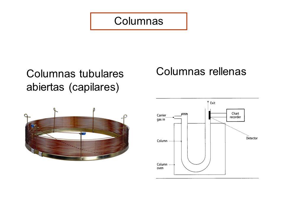 Columnas Columnas rellenas Columnas tubulares abiertas (capilares)