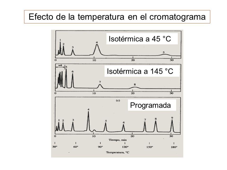 Efecto de la temperatura en el cromatograma