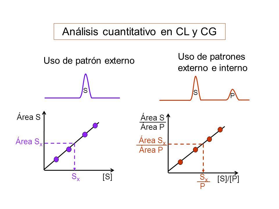 Análisis cuantitativo en CL y CG