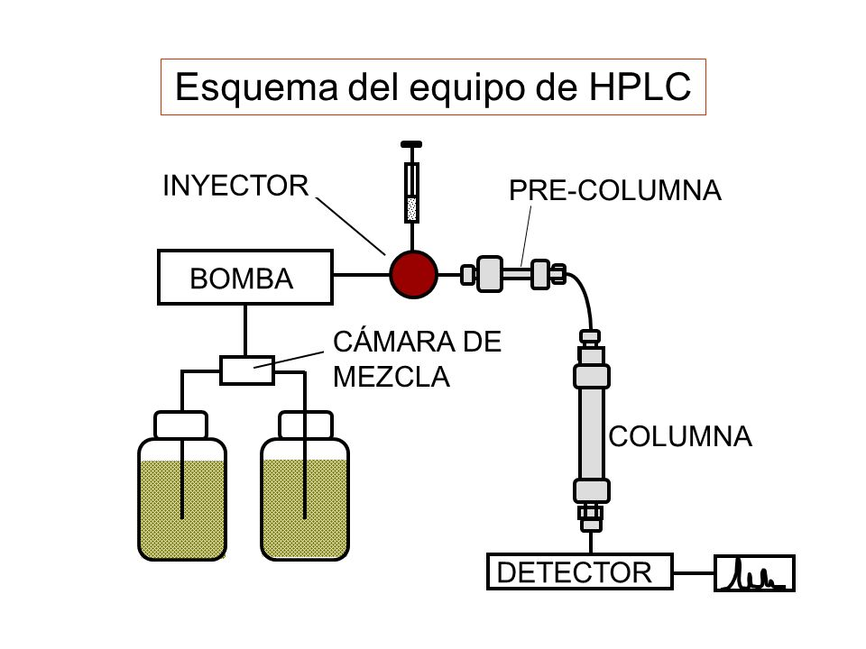 Esquema del equipo de HPLC