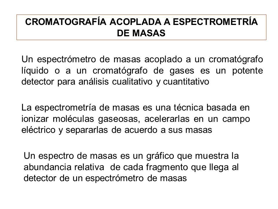 CROMATOGRAFÍA ACOPLADA A ESPECTROMETRÍA DE MASAS