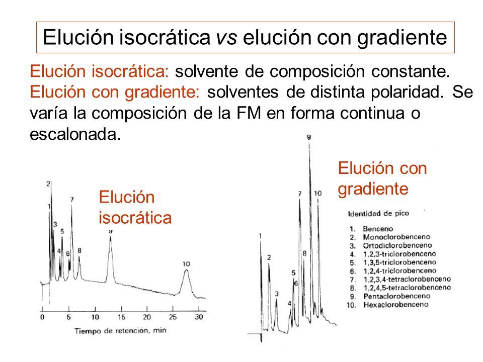 Elución isocrática vs elución con gradiente