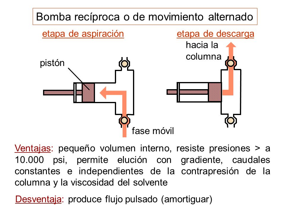 Bomba recíproca o de movimiento alternado