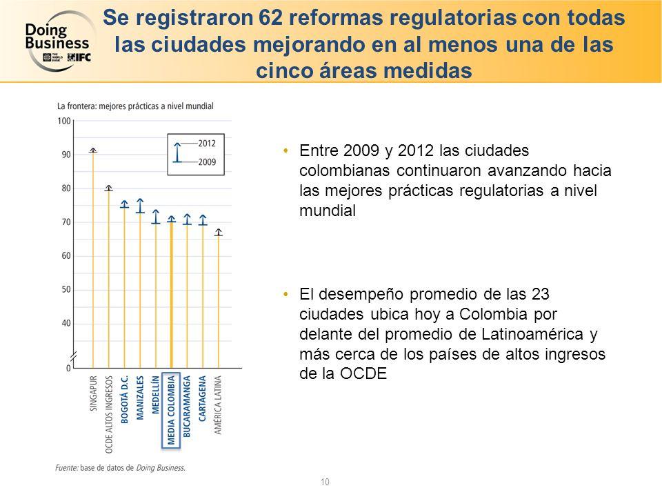 Se registraron 62 reformas regulatorias con todas las ciudades mejorando en al menos una de las cinco áreas medidas