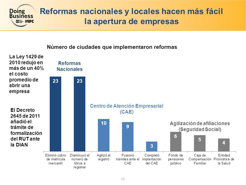 Reformas nacionales y locales hacen más fácil la apertura de empresas