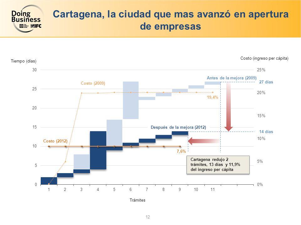 Cartagena, la ciudad que mas avanzó en apertura de empresas