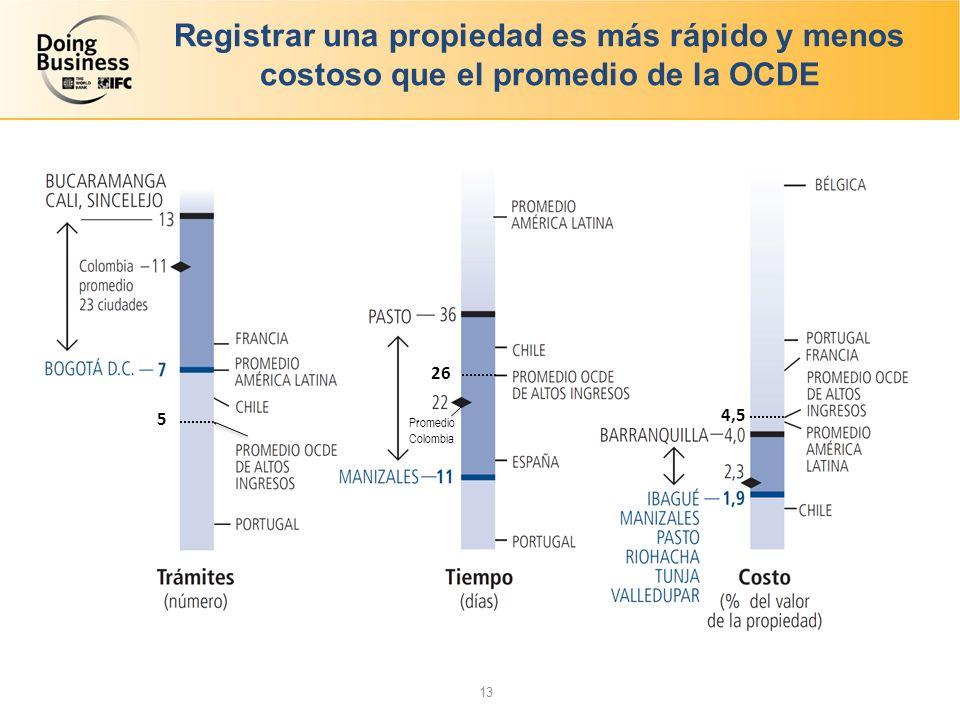 Registrar una propiedad es más rápido y menos costoso que el promedio de la OCDE