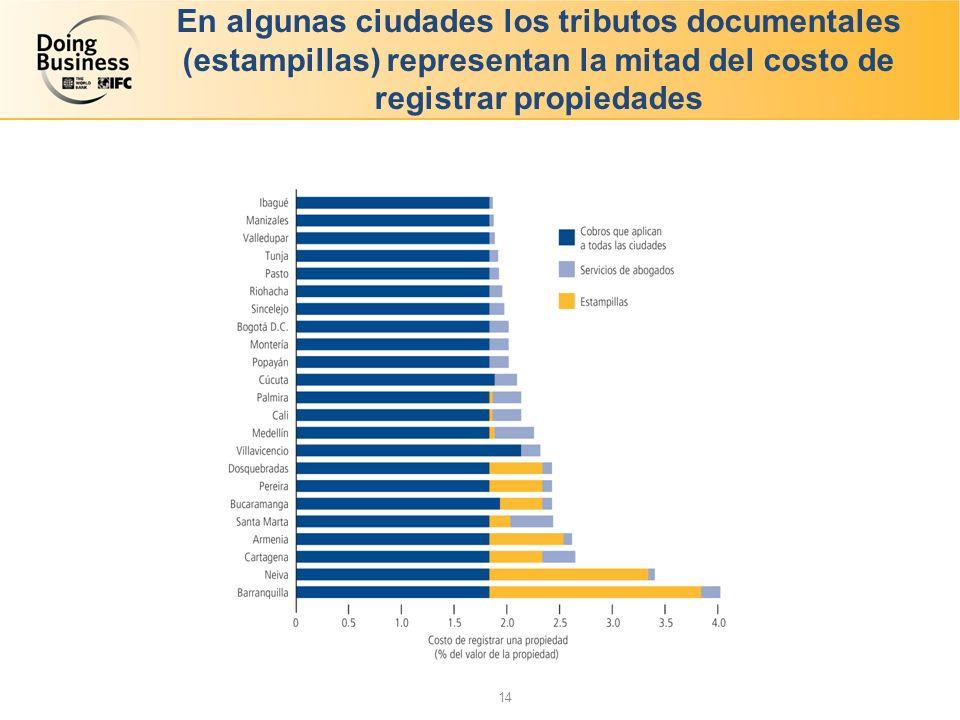 En algunas ciudades los tributos documentales (estampillas) representan la mitad del costo de registrar propiedades