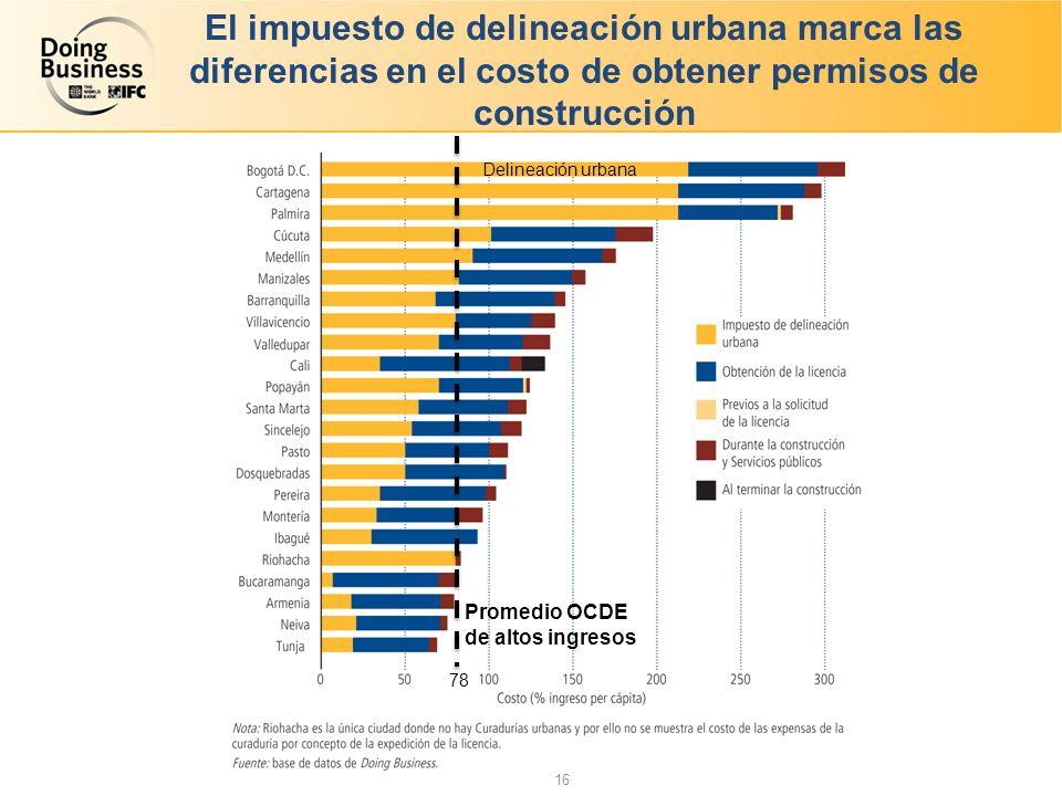 El impuesto de delineación urbana marca las diferencias en el costo de obtener permisos de construcción