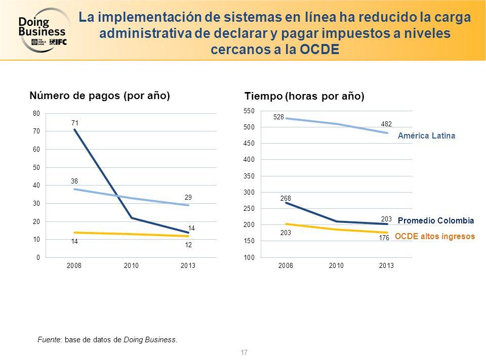La implementación de sistemas en línea ha reducido la carga administrativa de declarar y pagar impuestos a niveles cercanos a la OCDE