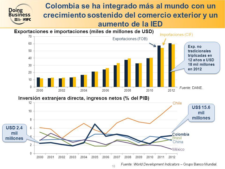 Colombia se ha integrado más al mundo con un crecimiento sostenido del comercio exterior y un aumento de la IED