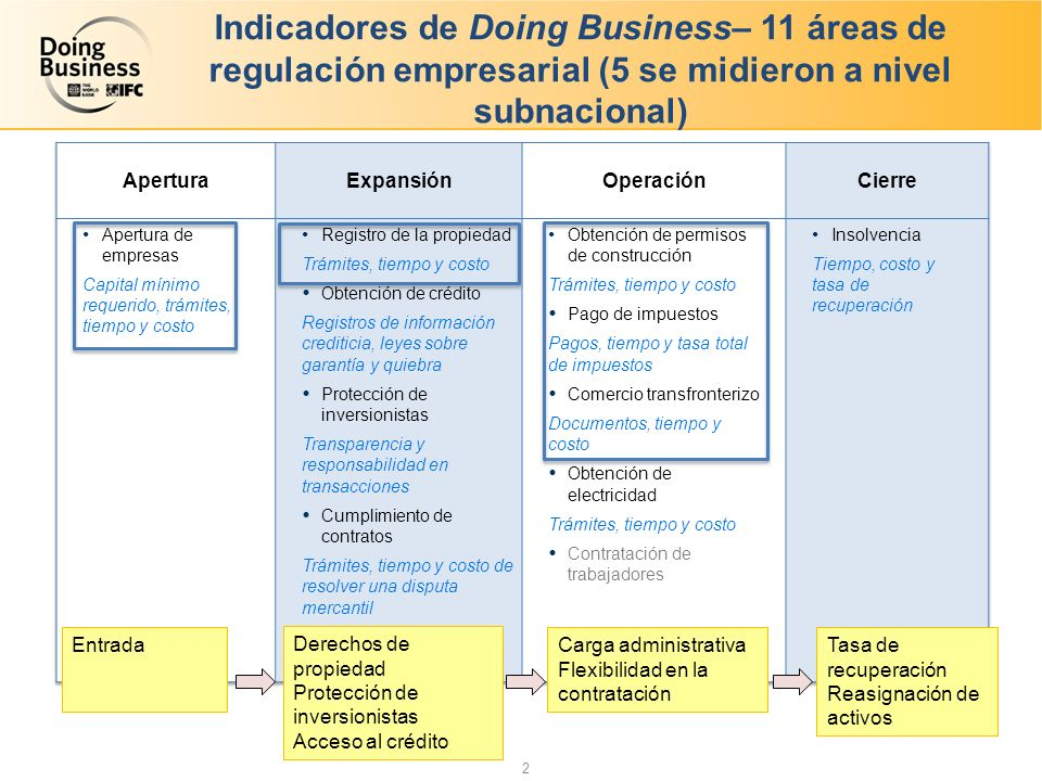 Indicadores de Doing Business– 11 áreas de regulación empresarial (5 se midieron a nivel subnacional)
