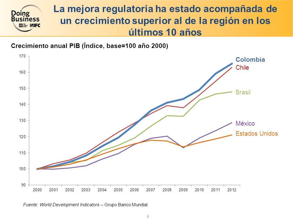 La mejora regulatoria ha estado acompañada de un crecimiento superior al de la región en los últimos 10 años