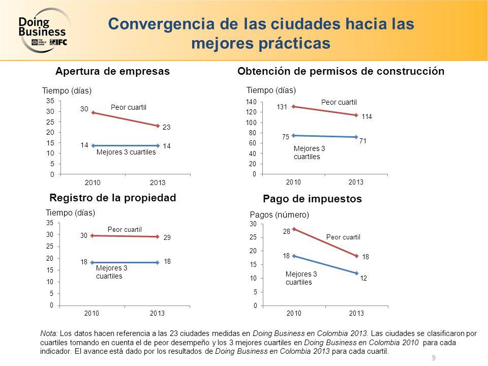 Convergencia de las ciudades hacia las mejores prácticas
