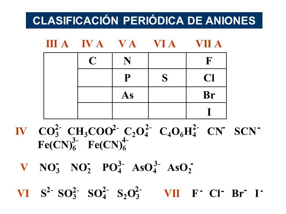 CLASIFICACIÓN PERIÓDICA DE ANIONES
