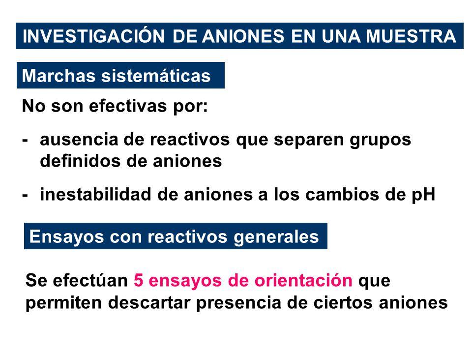 INVESTIGACIÓN DE ANIONES EN UNA MUESTRA