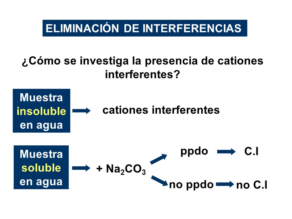 ELIMINACIÓN DE INTERFERENCIAS