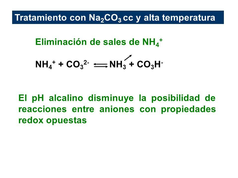 Tratamiento con Na2CO3 cc y alta temperatura