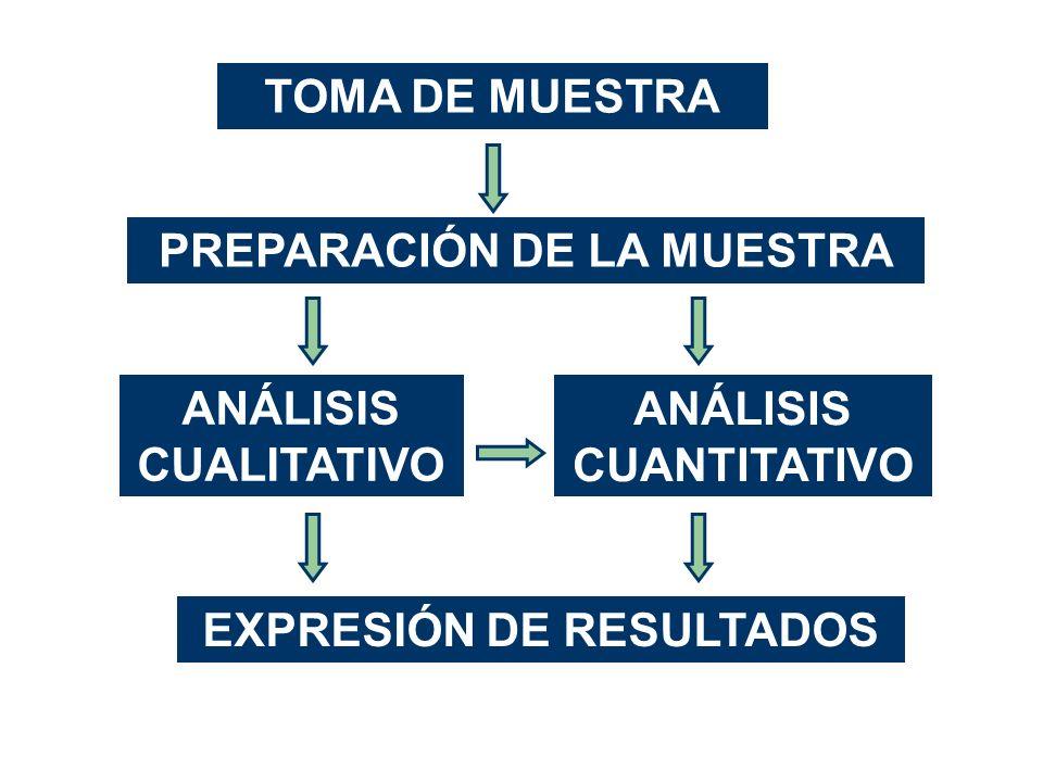 PREPARACIÓN DE LA MUESTRA EXPRESIÓN DE RESULTADOS