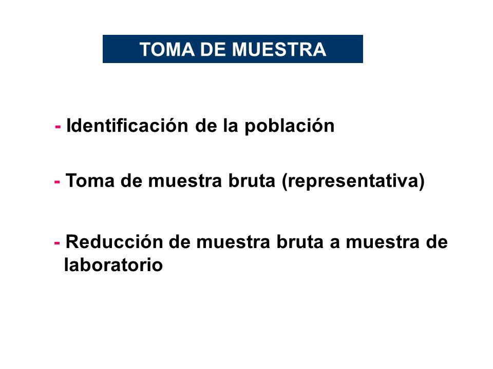 TOMA DE MUESTRA - Identificación de la población.