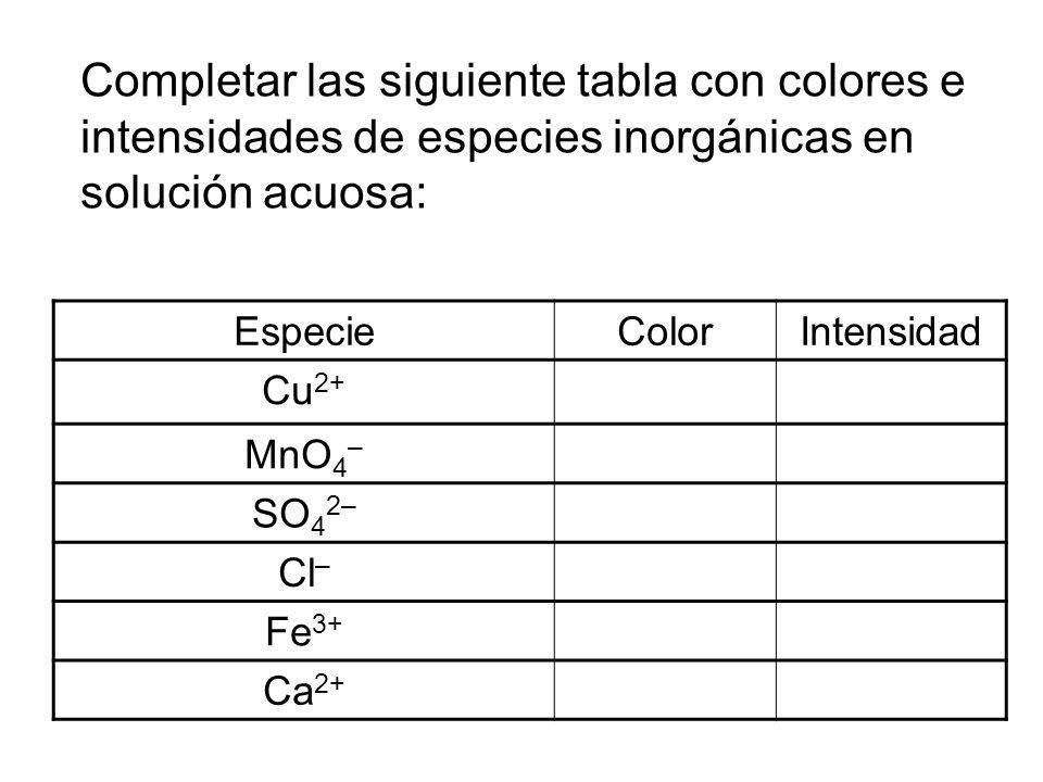 Completar las siguiente tabla con colores e intensidades de especies inorgánicas en solución acuosa: