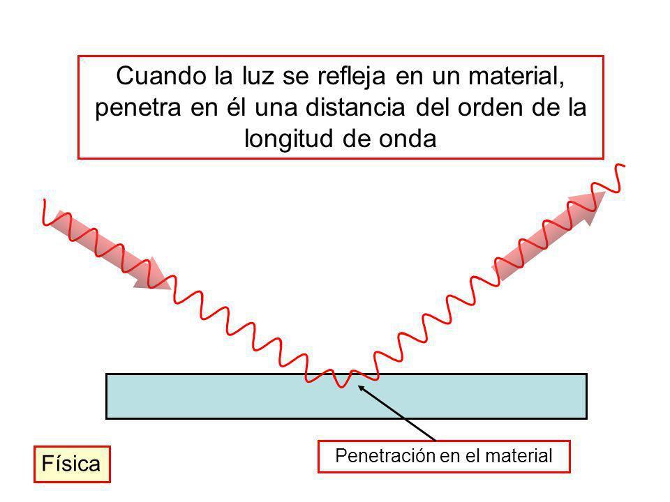 Penetración en el material