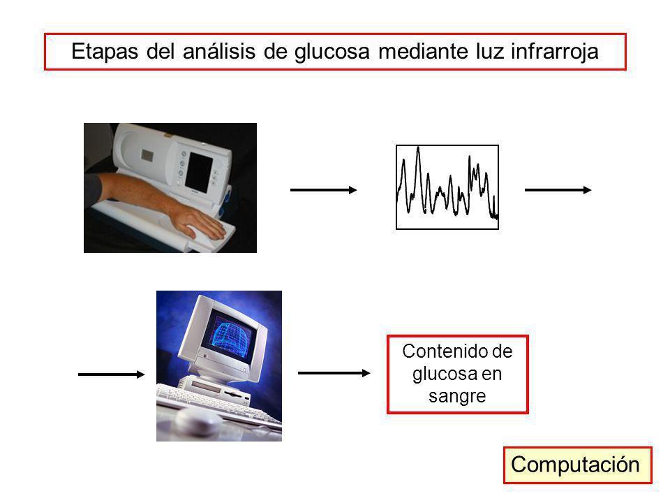 Etapas del análisis de glucosa mediante luz infrarroja