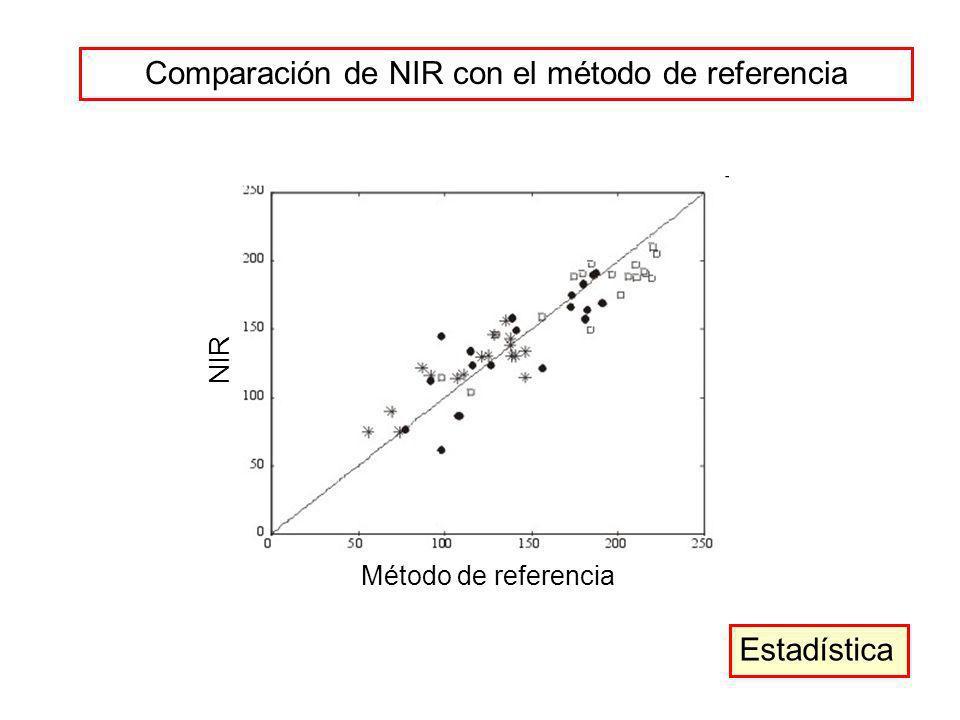 Comparación de NIR con el método de referencia