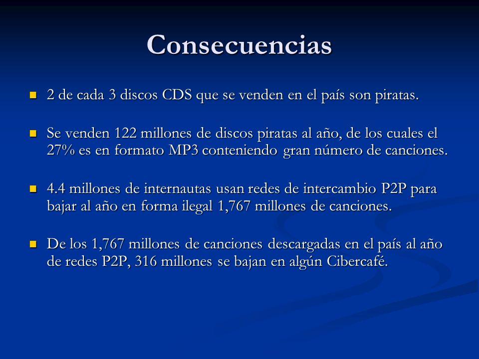 Consecuencias 2 de cada 3 discos CDS que se venden en el país son piratas.