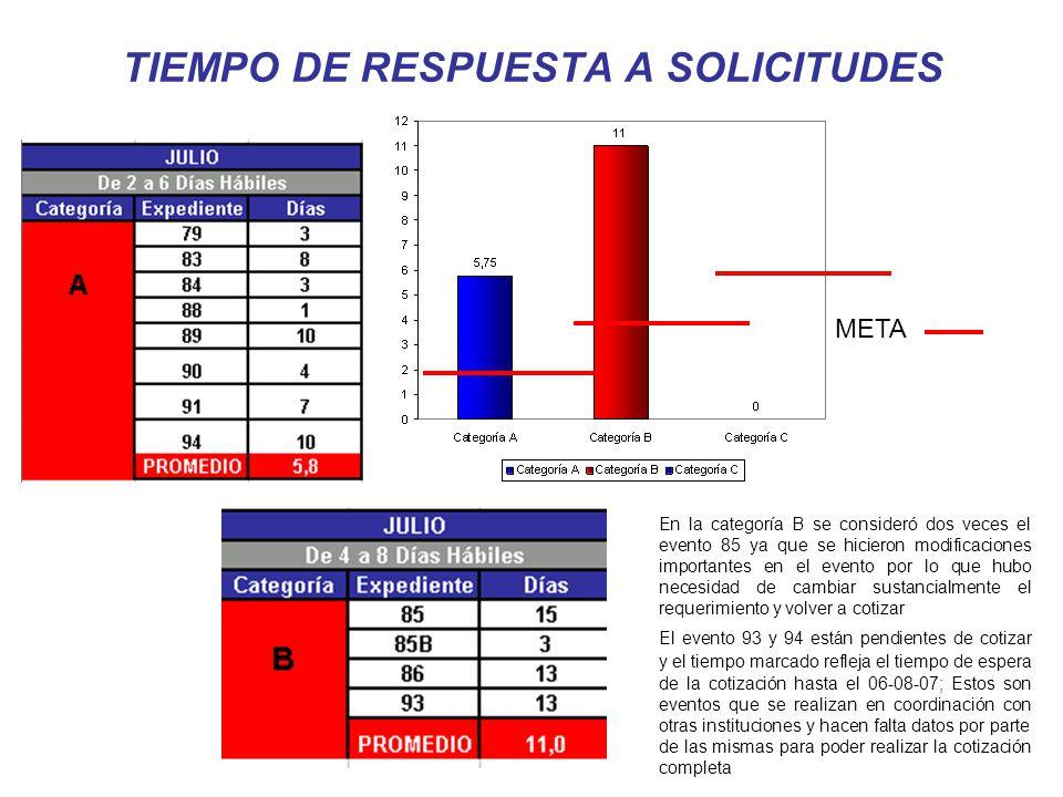 TIEMPO DE RESPUESTA A SOLICITUDES