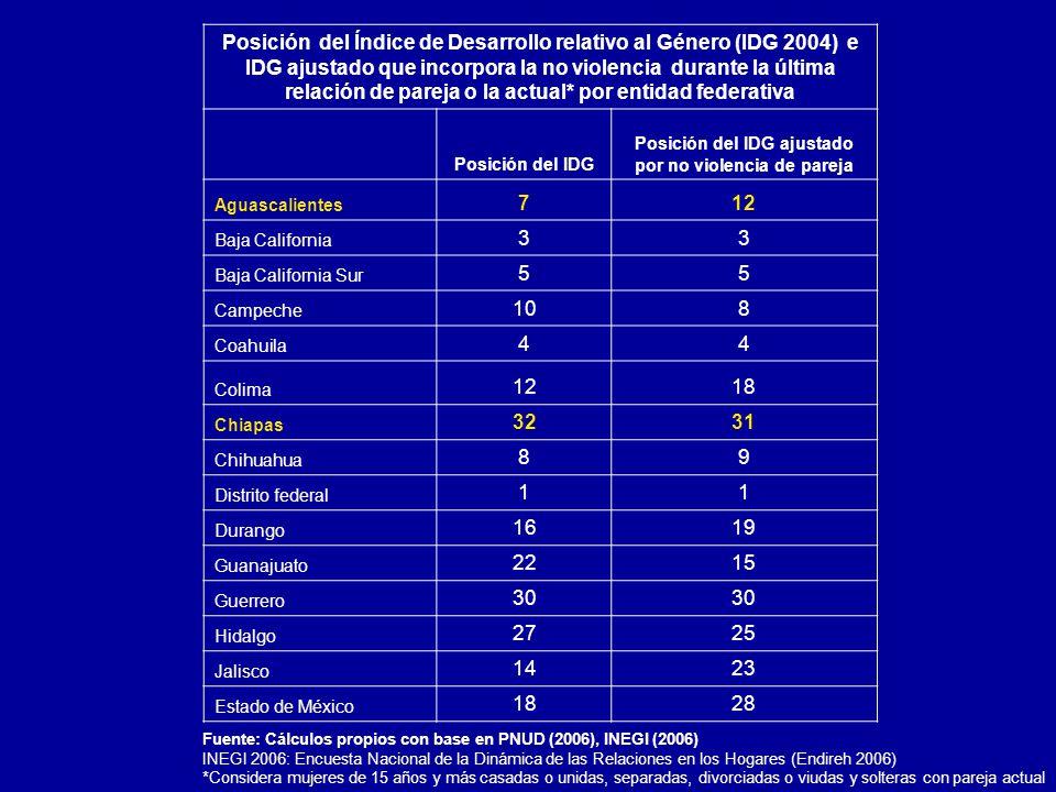 Posición del IDG ajustado por no violencia de pareja