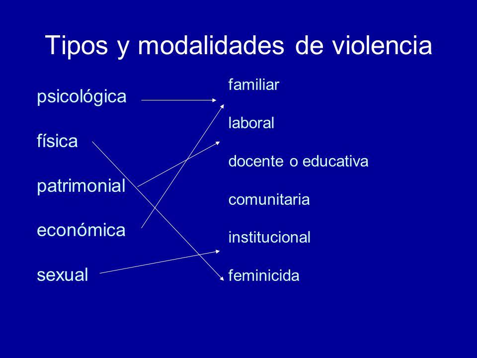 Tipos y modalidades de violencia