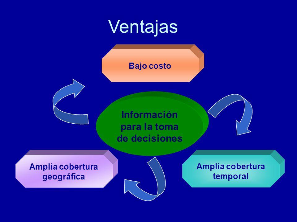 Ventajas Información para la toma de decisiones Bajo costo