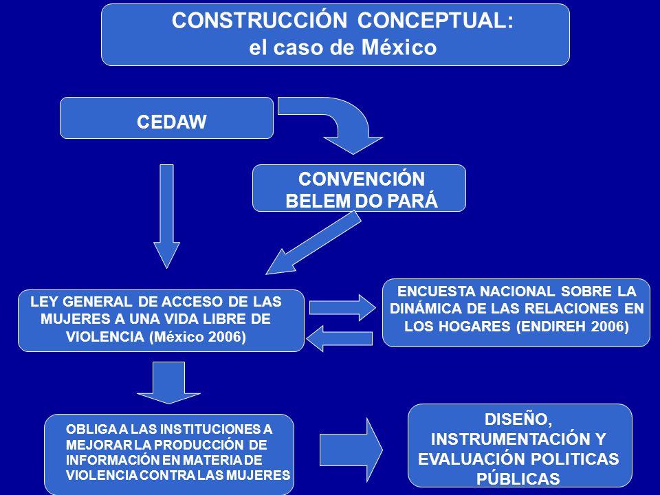 CONSTRUCCIÓN CONCEPTUAL: el caso de México
