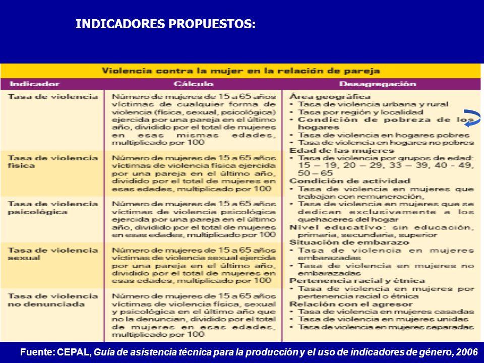 INDICADORES PROPUESTOS: