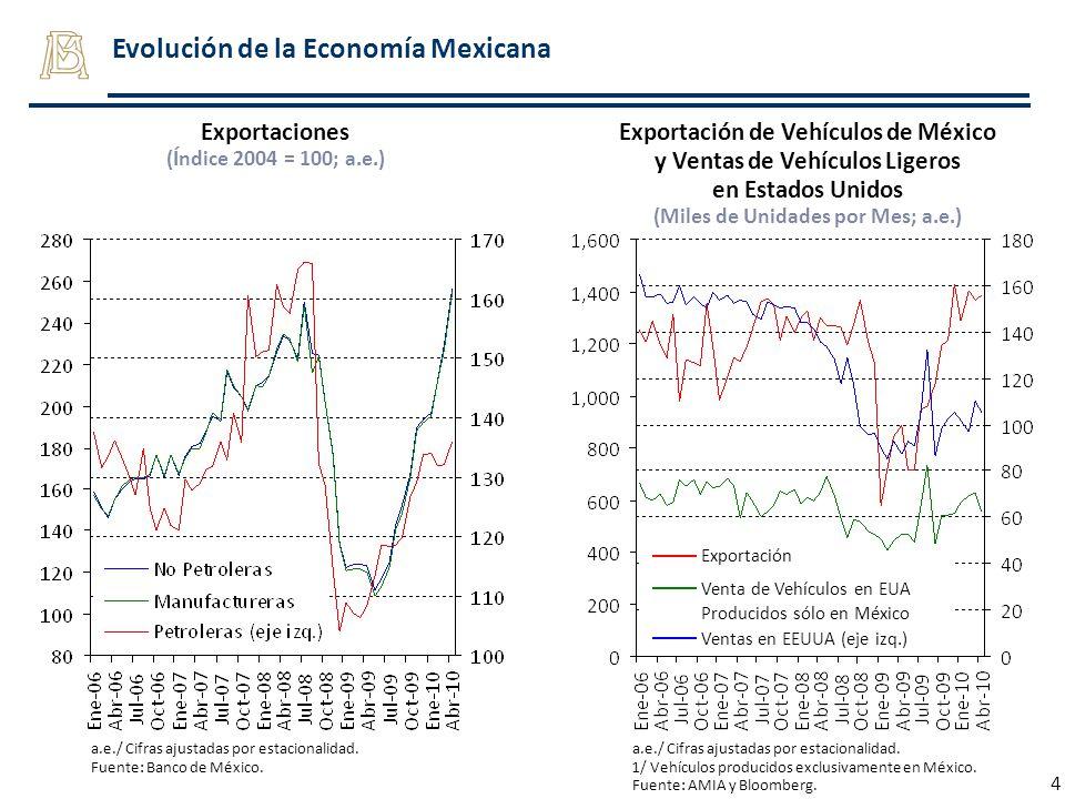 Evolución de la Economía Mexicana