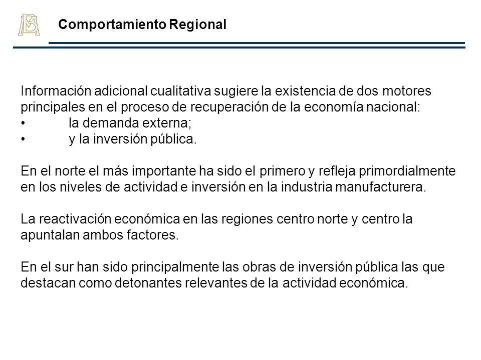 Comportamiento Regional