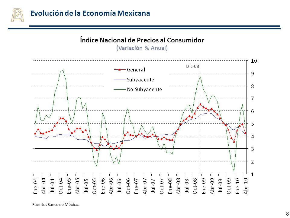 Índice Nacional de Precios al Consumidor