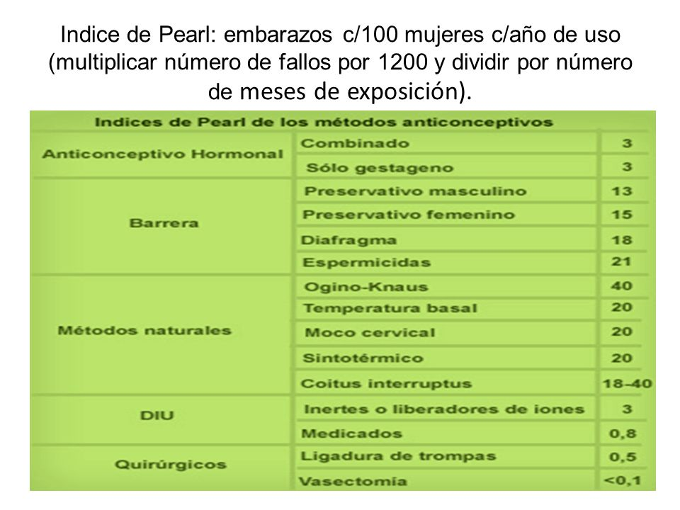 Indice de Pearl: embarazos c/100 mujeres c/año de uso (multiplicar número de fallos por 1200 y dividir por número de meses de exposición).