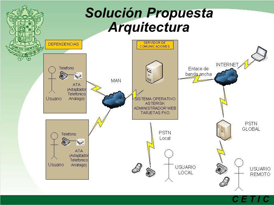 Solución Propuesta Arquitectura