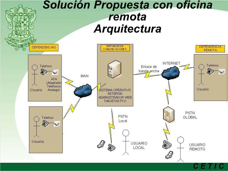 Solución Propuesta con oficina remota Arquitectura