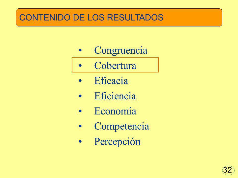 Congruencia Cobertura Eficacia Eficiencia Economía Competencia