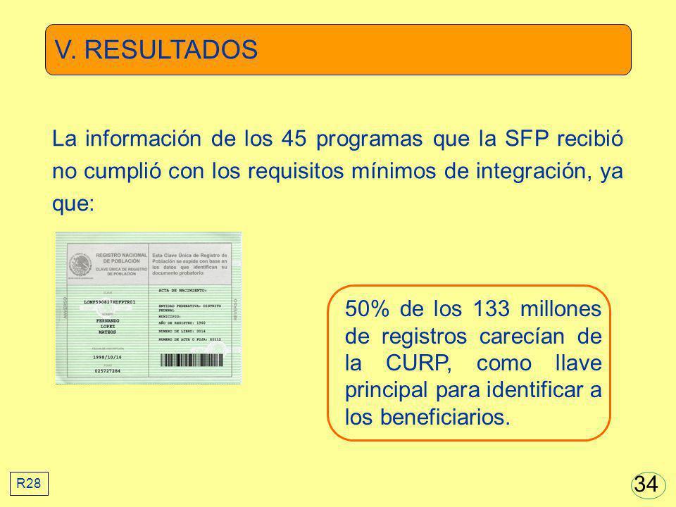 V. RESULTADOS La información de los 45 programas que la SFP recibió no cumplió con los requisitos mínimos de integración, ya que: